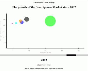 Animated Bubble Chart Screenshot